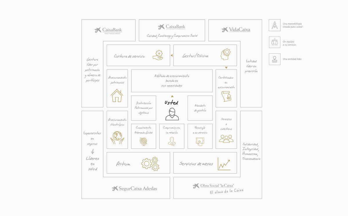 Agencia de branding Madrid | identidad visual